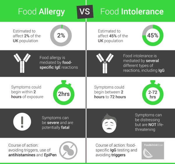 More information on the GOLD Food Intolerance Test
