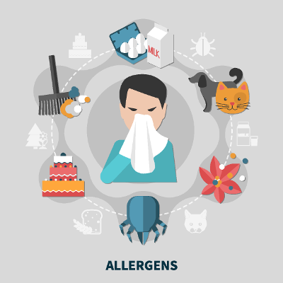 Food allergy test for environmental factors